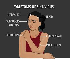 Zika Symptoms index